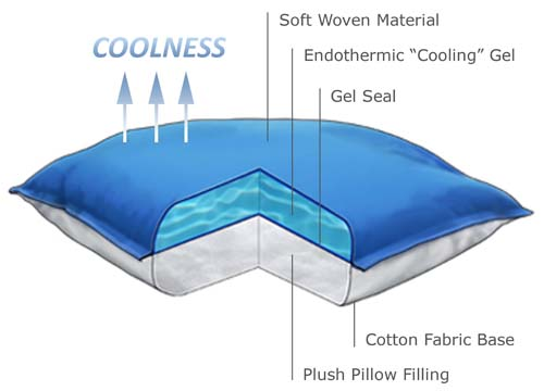 Polarpillow Cool To The Touch Pillow